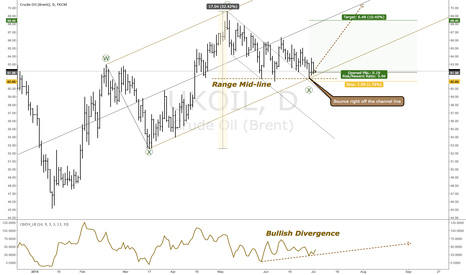 UKOIL: Multiple Setups Triggering A Buy On Brent