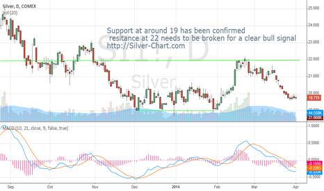 SI1!: Silver Basic trend