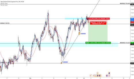 NZDJPY: NZDJPY SHORT term (Trendline breakout)