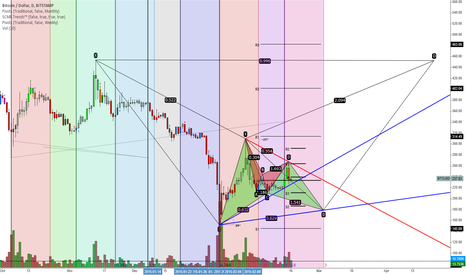 BTCUSD: Batception.
