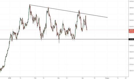 XAUUSD: Oro: la compressione di prezzo rimane ancora valida