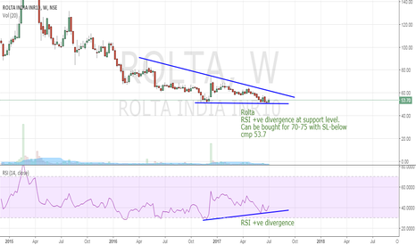 ROLTA: Rolta  RSI +ve divergence at support.