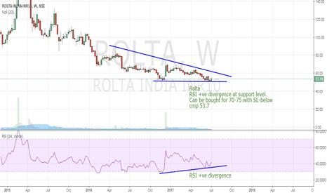 ROLTA: Rolta  RSI +ve divergence at support.