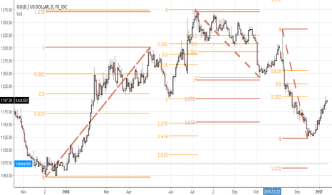 XAUUSD: Digging for gold?? :o) Timeliness and XAUUSD