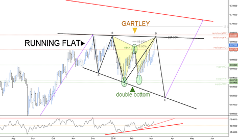 NZDCHF: (D) Gartley inside a Running Flat // IF=THEN ®