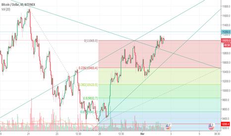 BTCUSD: BTC trend line for short time; UP...