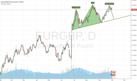 EURGBP: Trading the head and shoulders pattern