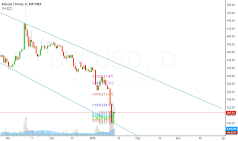 BTCUSD: The beginning of the end?
