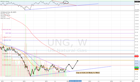 UNG: Nat Gas Weekly