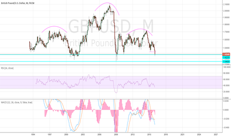 GBPUSD: gbpusd head and shoulders on monthly chart