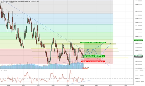 USDZAR: HOPEFULLY SOON