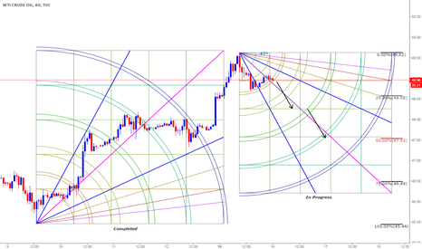 USOIL: Short based on Gann n Clone Levels - Intraday trade