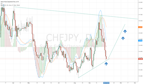 CHFJPY: CHFJPY in a channel just hit support