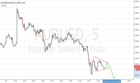 AUDUSD: Aussie short