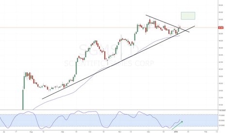 SGMS: SGMS - Stochastic divergence breakout