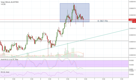 XVGBTC: SHS Formation on Verge