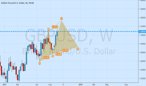 GBPUSD: GBPUSD weekly possible CYPHER PATTERN