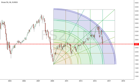 FS2!: Stoxx 50 : Possible end of a correction cycle