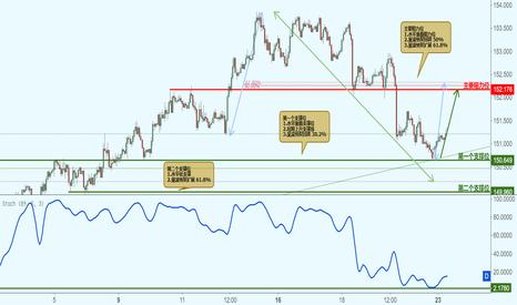 GBPJPY: GBPJPY 英镑兑日元-接近支撑位反弹上涨!