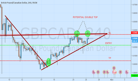 GBPCAD: TIME TO RIDE POUND WEAKNESS