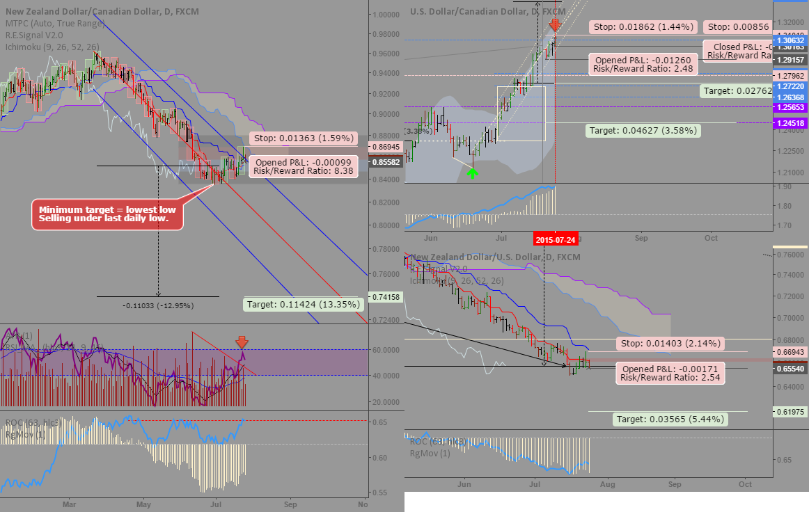 NZDCAD/Pair trade: Just short everything...