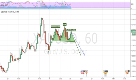 XAUUSD: Head And Shoulder