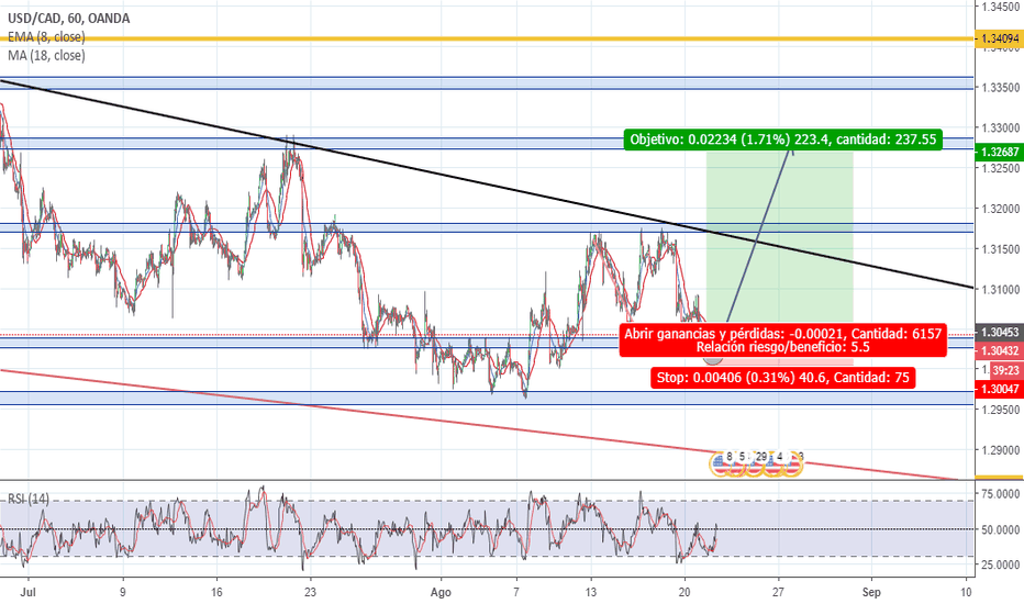 USDCAD: idea de entrada a largo