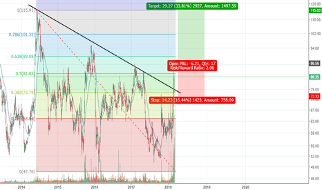 IDBI: IDBI - Reversed from its downtrend