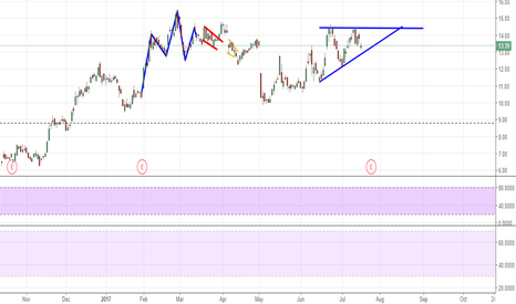 AMD: AMD Double Top Or Ascending Triangle?