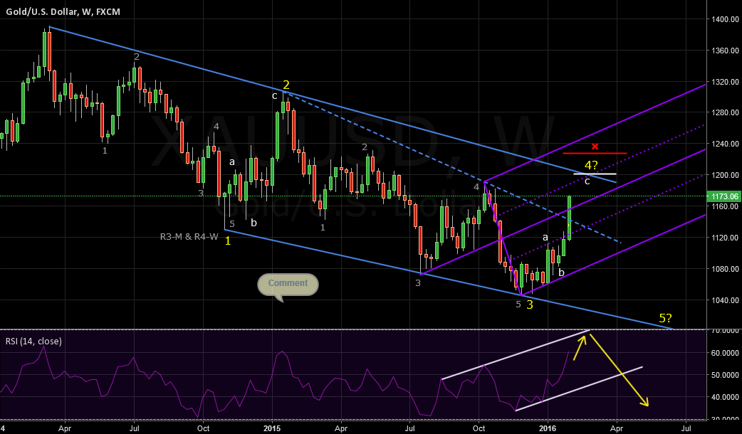 XAUUSD Update Important Channel (+Elliot Wave) The Weekly Time