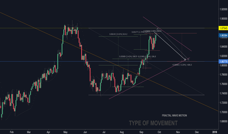 GBPNZD: We expect GBPNZD correction...