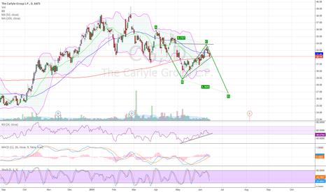 CG: Carlyle Group AB=CD bearish setup