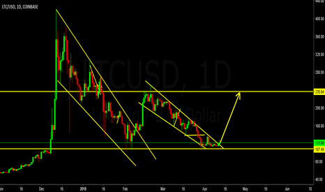 LTCUSD: Its high time to Buy lite Coin..