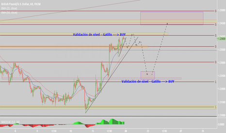 GBPUSD: GBPUSD SELL CORRECTION and then BUY to next target
