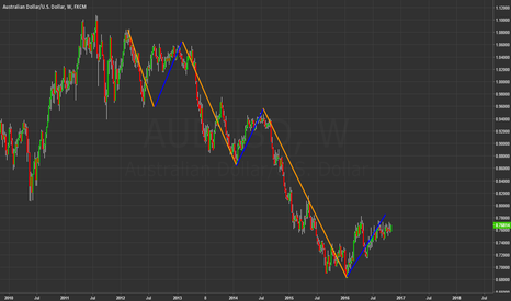 AUDUSD: Have in mind that AUD/USD is in a downward trend