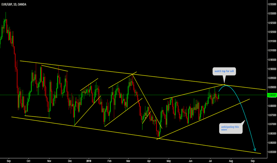 EURGBP: EURGBP Watch top for sell