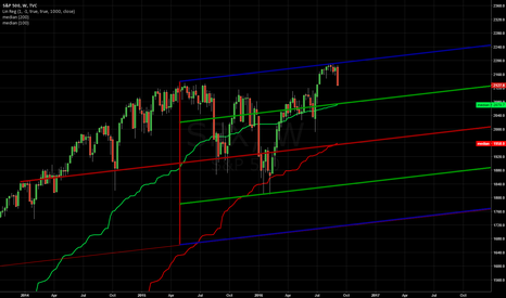 SPX: SPX weekly technical analysis