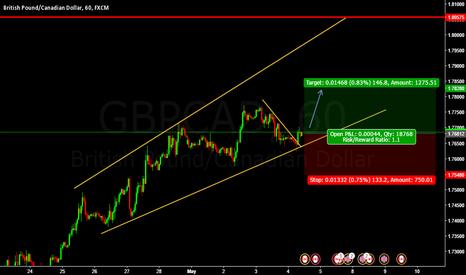 GBPCAD: Buy Gbpcad @ CMP 1.76812
