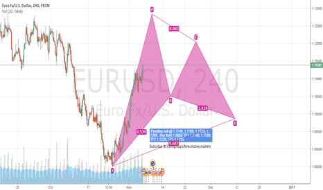 EURUSD: Coming weeks Prediction