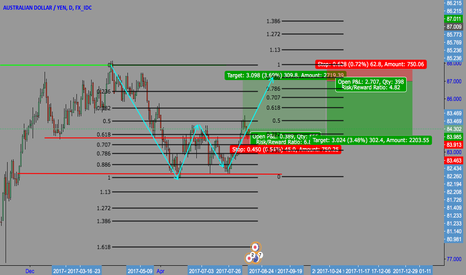 AUDJPY: AUD/JPY Counter trade to my long position