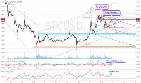BTCUSD: BTCUSD - IN INTERMEDIATE TERM BEARISH CYCLE