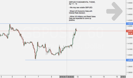 GBPUSD: Setup: GBP is closing to resistance