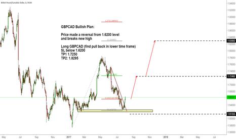 GBPCAD: GBPCAD Bullish Plan: