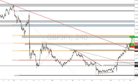 GBPJPY: GBPJPY Retest for long