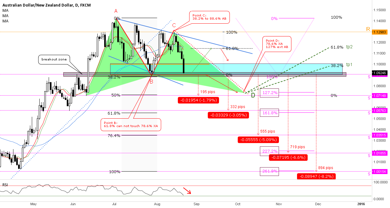 Short the breakout (+/-200 pips) / Long the Gartley // IF=THEN ®