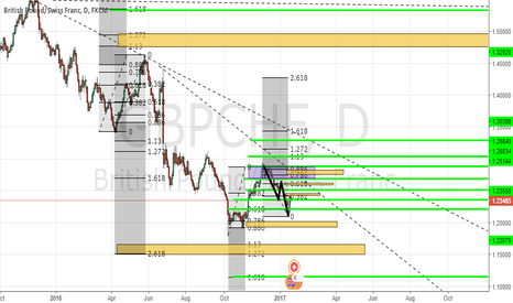 GBPCHF: Areas and Levels for GBPCHF