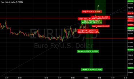 EURUSD: Rising Wedge Break