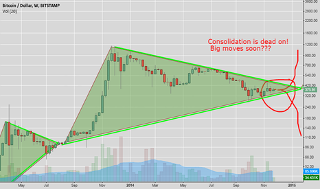 BTCUSD: Holy Consolidation