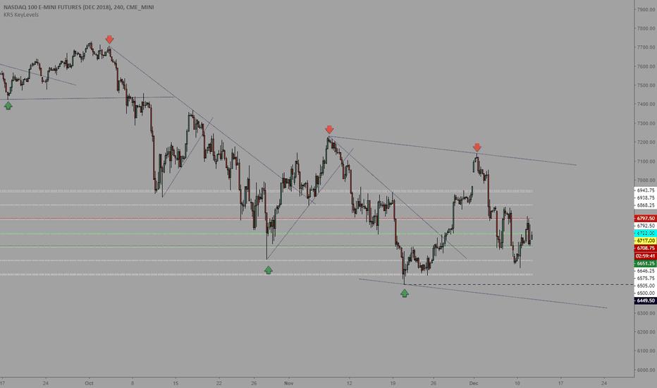 NQZ2018: Trading levels 12/12/18