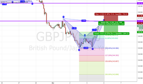 GBPJPY: bearish bat su gbpjpy